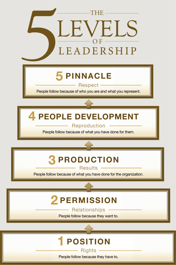 3_5_levels_of_leadership